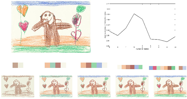 Analyzing children drawings of God
